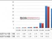 我国新能源汽车市场发展现状及产销量