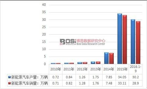 我国新能源汽车市场发展现状及产销量统计