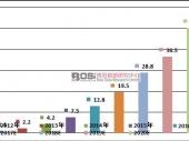 中国P2P租车业市场规模现状分析及前景预测
