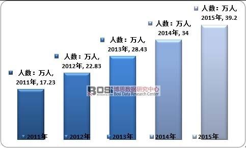 2011-2015年中国血液透析人数增长情况