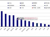 中国血液透析市场现状及发展前景分析