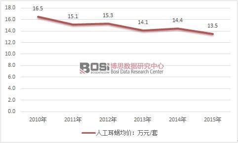 2010-2015年我国人工耳蜗销售均价走势图