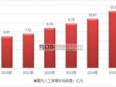 中国人工耳蜗市场规模及前景走势分析