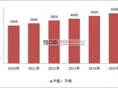 中国汽车冲压件市场供需分析及产能