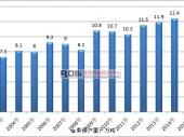 中国海苔行业市场规模及前景走势分析
