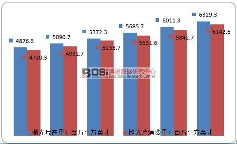2010-2015年全球硅抛光片产销分析
