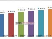 全球硅抛光片市场现状分析及产销