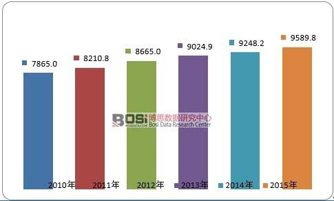 2010-2015年全球硅片出货量