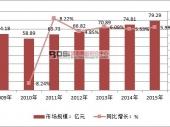 中国硅抛光片市场规模及发展前景分析
