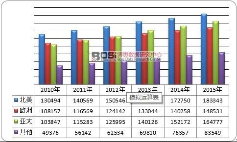 2010-2015年全球飞机碳刹车盘消费量市场区域分布