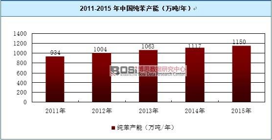 2011-2015年中国纯苯产能