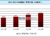 中国芳烃市场发展现状及行业前景分析