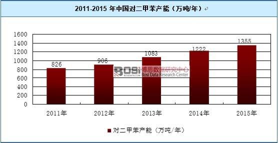 2011-2015年中国对二甲苯产能