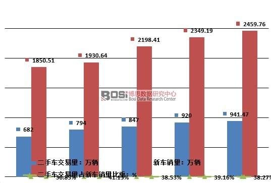 2011-2015年中国二手车交易量占新车销量比重