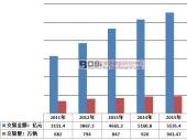 中国二手车行业现状及市场交易情况分析