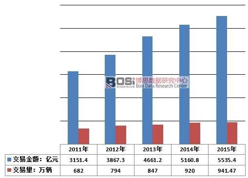 2011-2015年中国二手车行业交易量及交易金额
