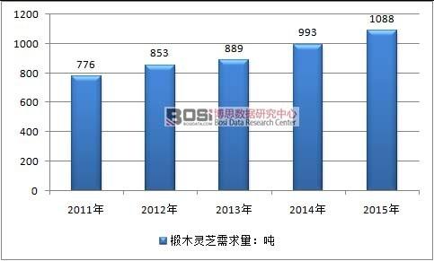 2011-2015年中国椴木灵芝需求情况