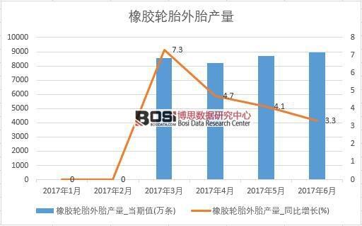 2017年上半年中国橡胶轮胎外胎产量数据月度表