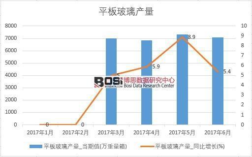 2017年上半年中国平板玻璃产量数据月度统计表