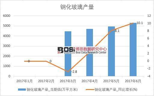 2017年上半年中国钢化玻璃产量数据月度表