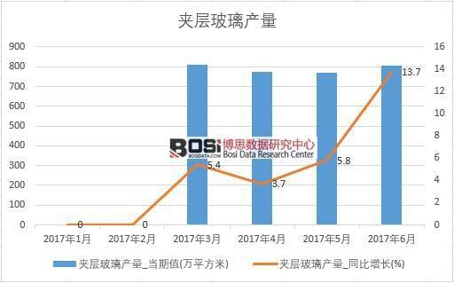 2017年上半年中国夹层玻璃产量数据月度统计表