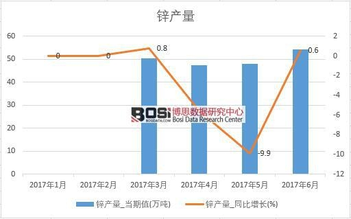 2017年上半年中国锌产量数据月度表