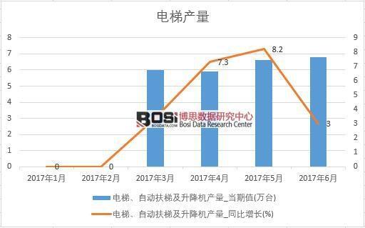 2017年上半年中国电梯、自动扶梯及升降机产量数据月度统计表