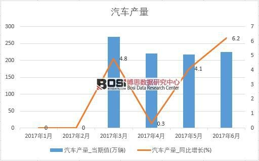 2017年上半年中国汽车产量数据月度表