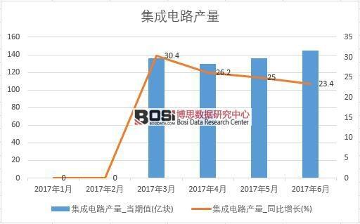 2017年上半年中国集成电路产量数据月度统计表【图表】 累计产量达744