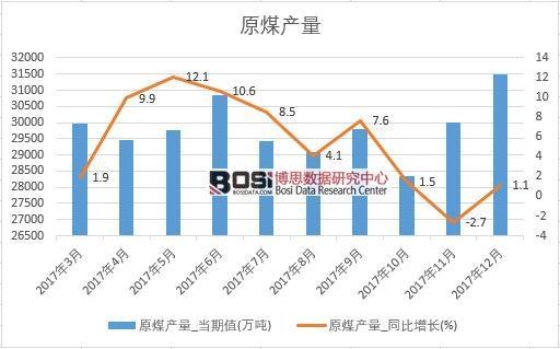 2017年中国原煤产量数据按月统计表