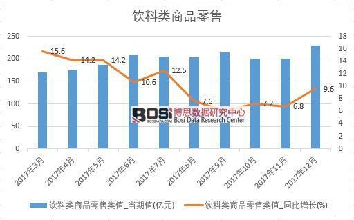 2017年中国饮料类商品零售数据按月统计表