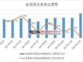 2018-2023年中国黄金珠宝饰品行业市场发展现状调研与投资趋势前景分析报告