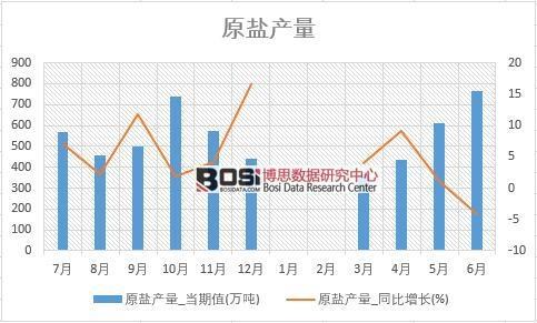 2018年上半年中国原盐产量数据表