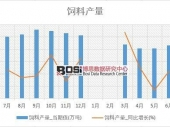 2018-2023年中国生物饲料市场深度调研与投资前景研究报告