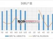 2018-2023年中国水产饲料市场监测及投资前景研究报告