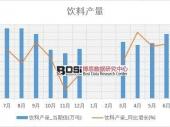 2018-2023年中国蛋白饮料市场现状分析及投资前景研究报告