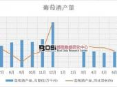 2018-2023年中国葡萄酒市场现状分析及投资前景研究报告