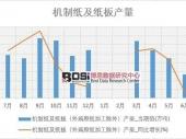 2018-2023年中国机制纸市场分析与投资前景研究报告