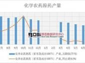 2018-2023年中国互联网+化学农药原药市场分析与投资前景研究报告