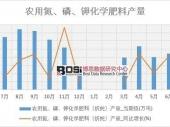 2018-2023年中国互联网+化肥制造市场分析与投资前景研究报告