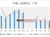2018-2023年中国纯碱市场监测及投资前景研究报告