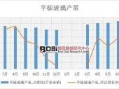 2018-2023年中国平板玻璃市场深度调研与投资前景研究报告
