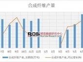 2018-2023年中国合成纤维行业市场发展现状调研与投资趋势前景分析报告