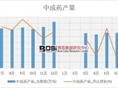 2018-2023年中国肝病中成药市场分析与投资前景研究报告