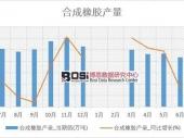 2018-2023年中国氯化聚乙烯橡胶行业市场深度分析与发展投资调研研究报告