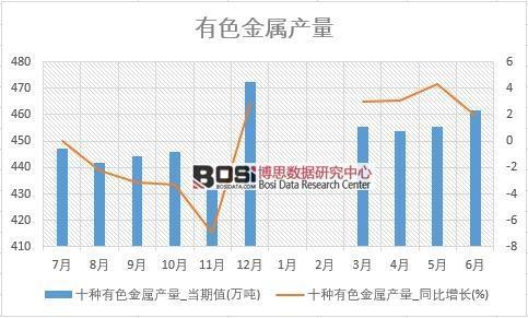 2018年上半年中国有色金属产量数据统计表