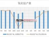 2018-2023年中国球形氧化铝行业市场发展现状调研与投资趋势前景分析报告