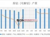 2018-2023年中国电解铝市场现状分析及投资前景研究报告