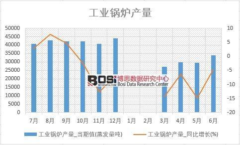 2018年上半年中国工业锅炉产量数据统计表