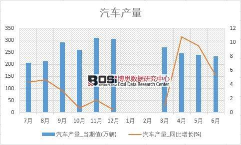 2018年上半年中国汽车产量数据表